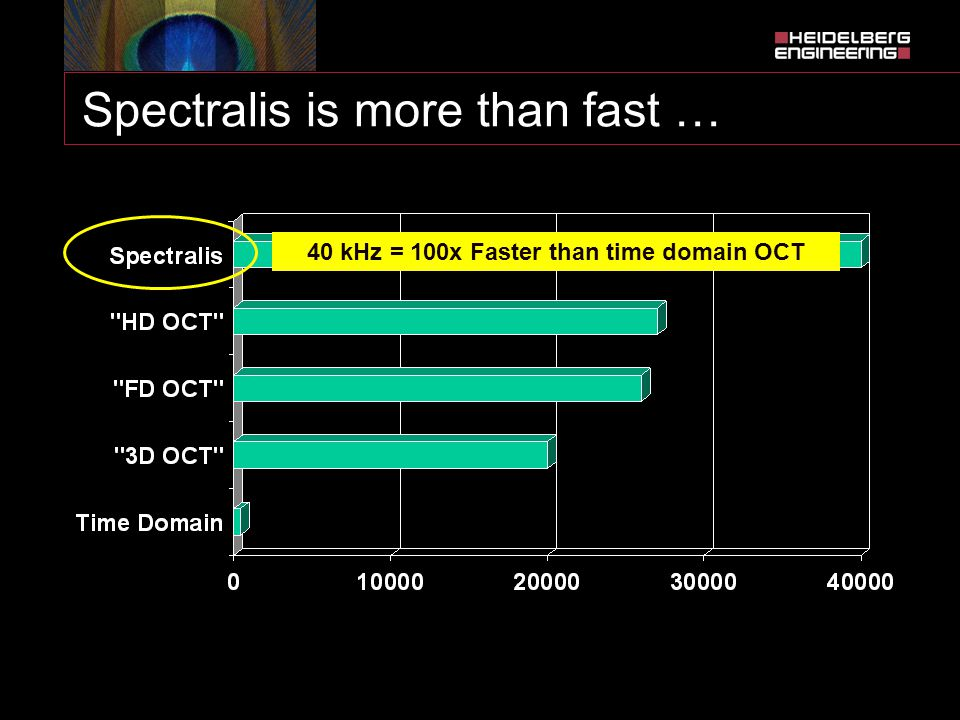 Spectralis is more than fast …