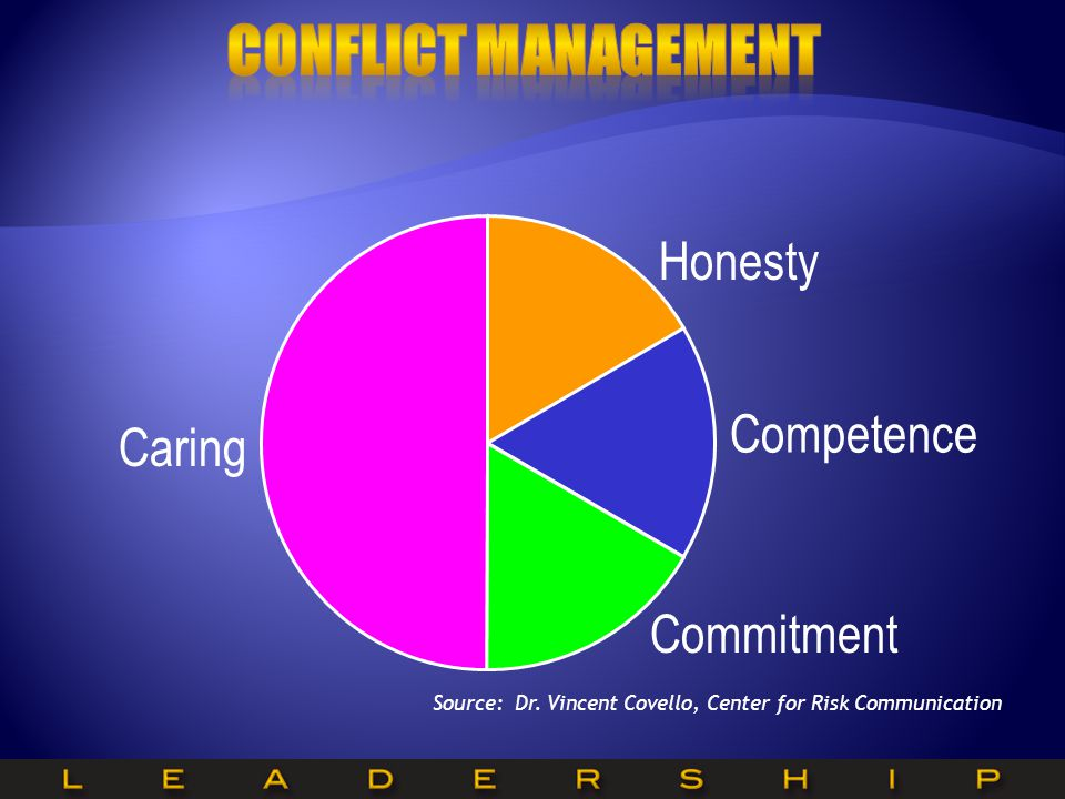 Conflict Management Honesty Competence Caring Commitment