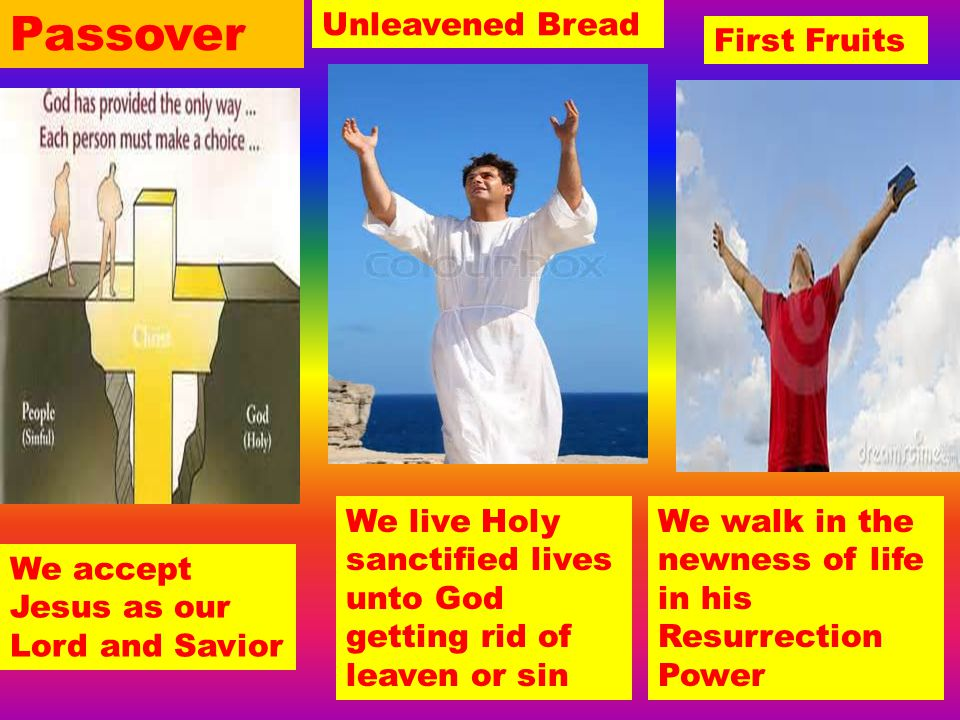 Passover Unleavened Bread First Fruits
