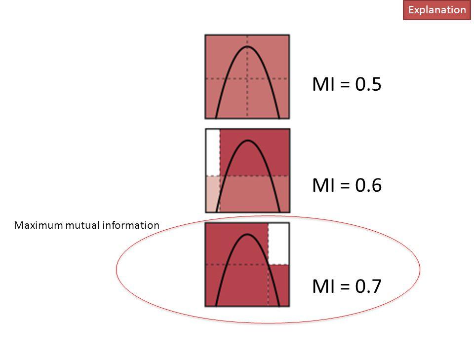 Explanation MI = 0.5 MI = 0.6 MI = 0.7 Maximum mutual information