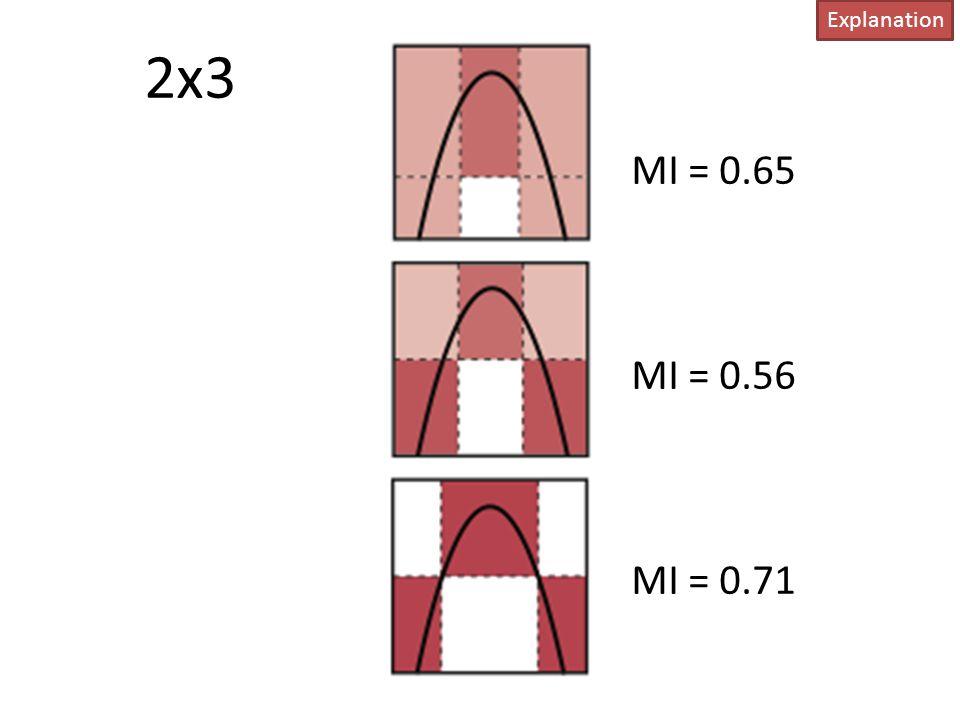 Explanation 2x3 MI = 0.65 MI = 0.56 MI = 0.71