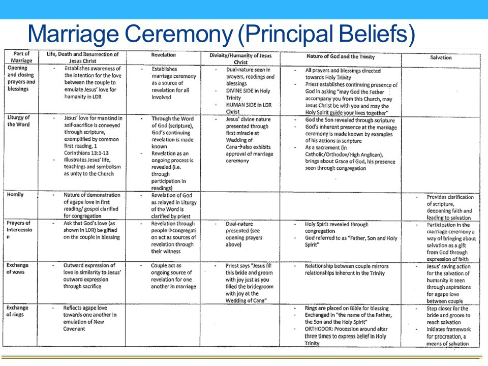 Marriage Ceremony (Principal Beliefs)