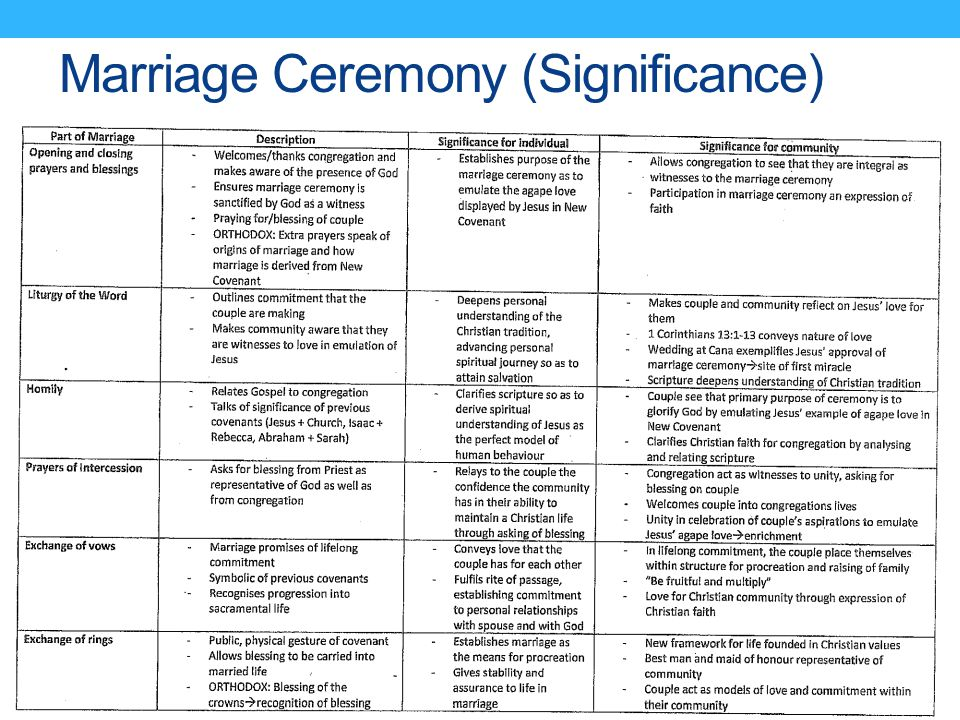 Marriage Ceremony (Significance)