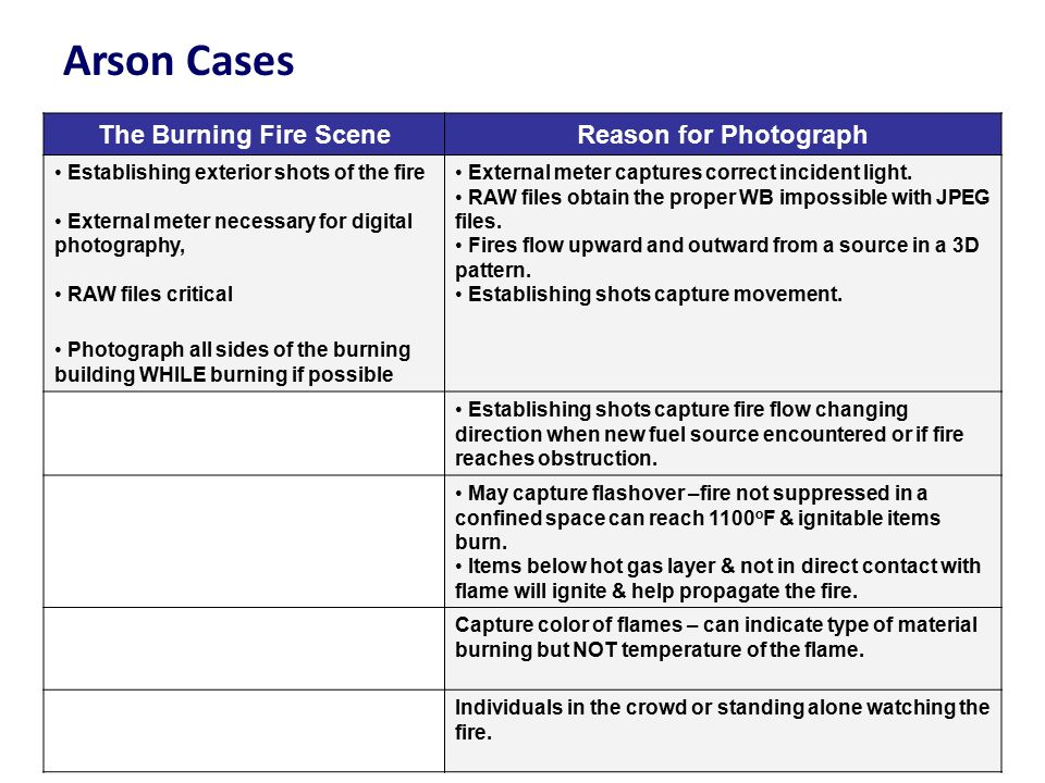 Arson Cases The Burning Fire Scene Reason for Photograph