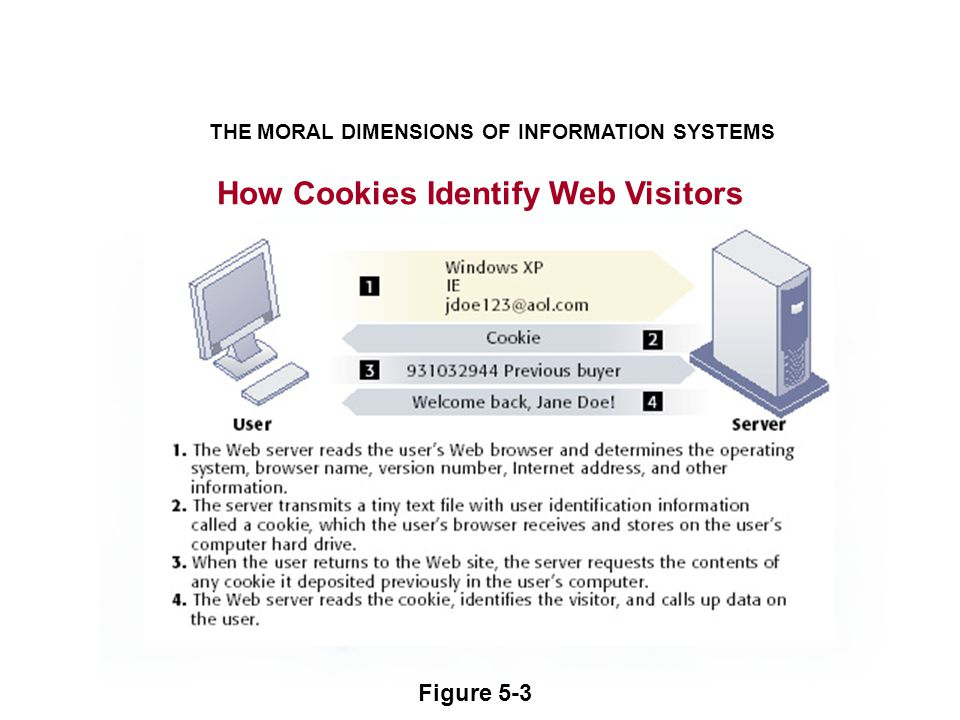 How Cookies Identify Web Visitors