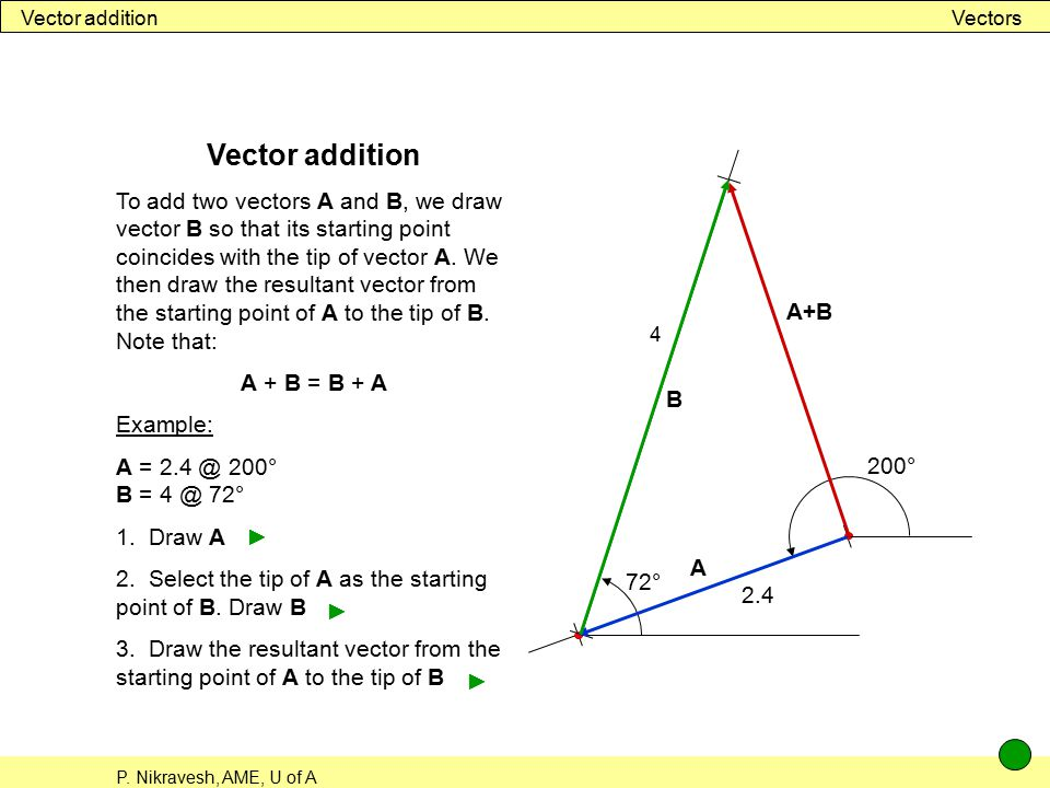 Vector addition Vectors. Vector addition.