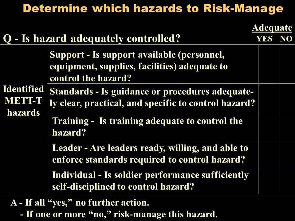 Determine which hazards to Risk-Manage