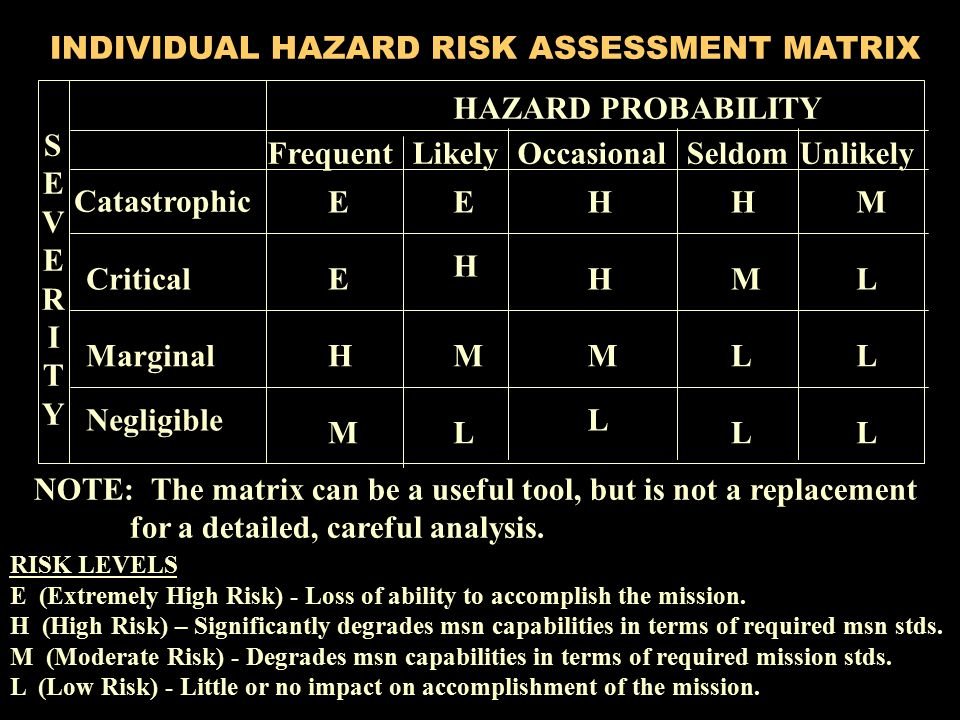 INDIVIDUAL HAZARD RISK ASSESSMENT MATRIX