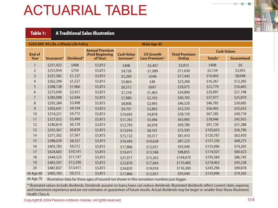 ACTUARIAL TABLE Copyright © 2004 Pearson Addison-Wesley. All rights reserved.