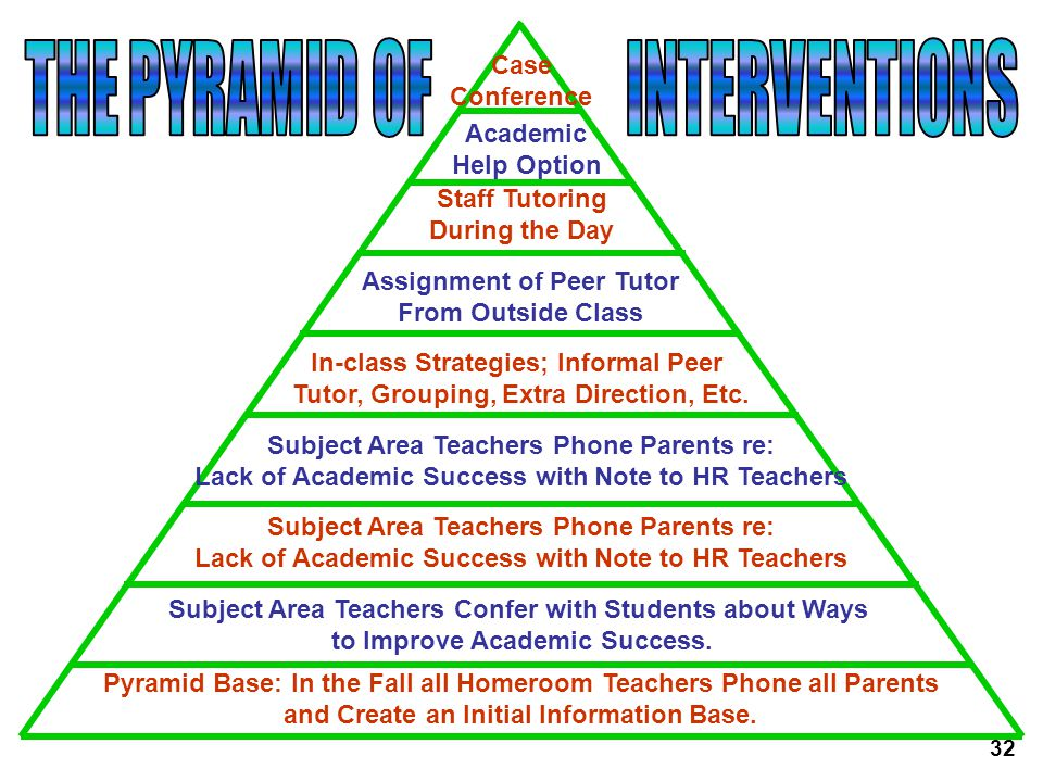 THE PYRAMID OF INTERVENTIONS