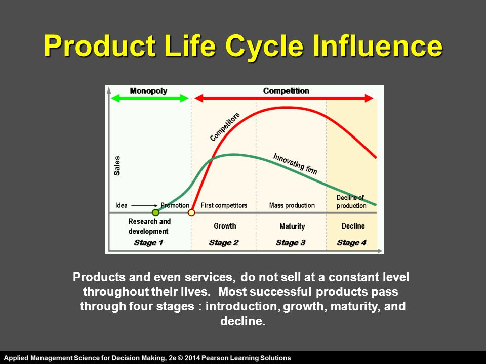 Product Life Cycle Influence