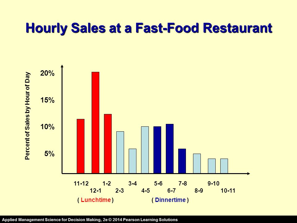 Hourly Sales at a Fast-Food Restaurant