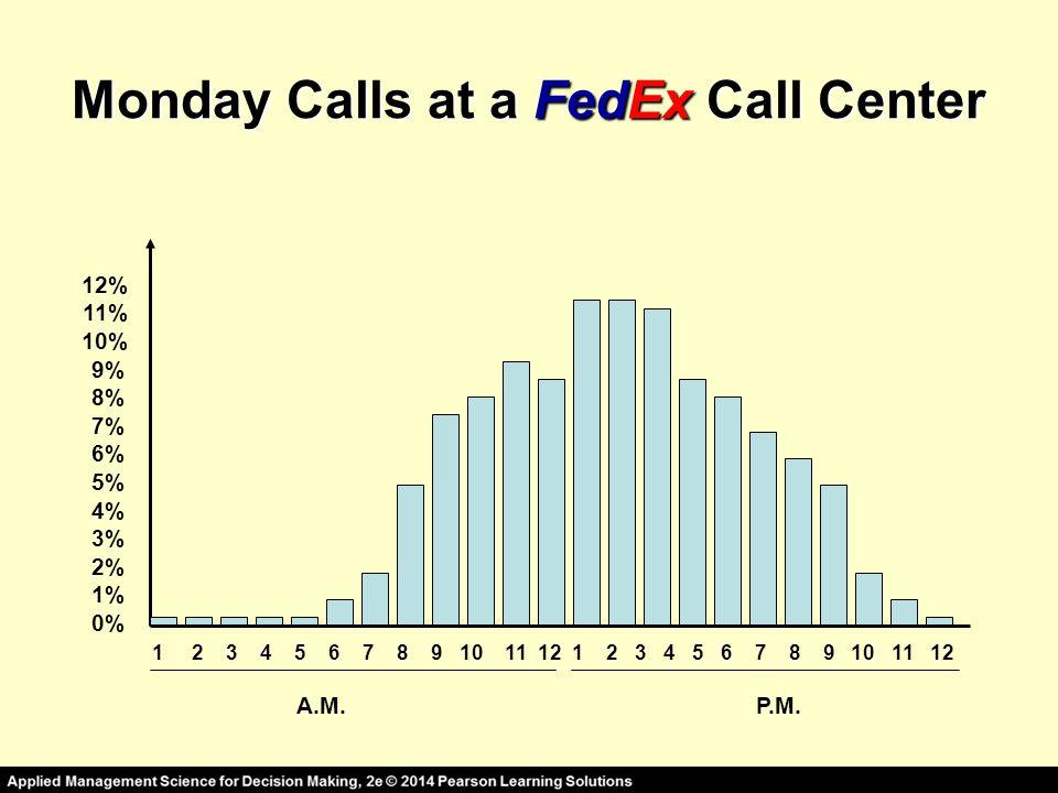 Monday Calls at a FedEx Call Center