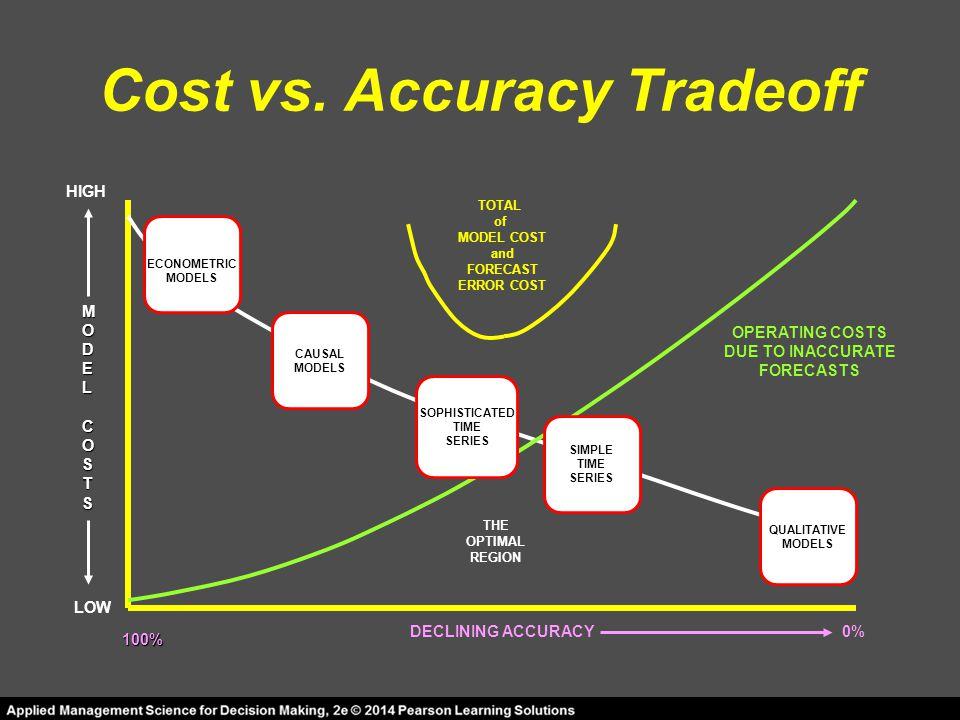 Cost vs. Accuracy Tradeoff