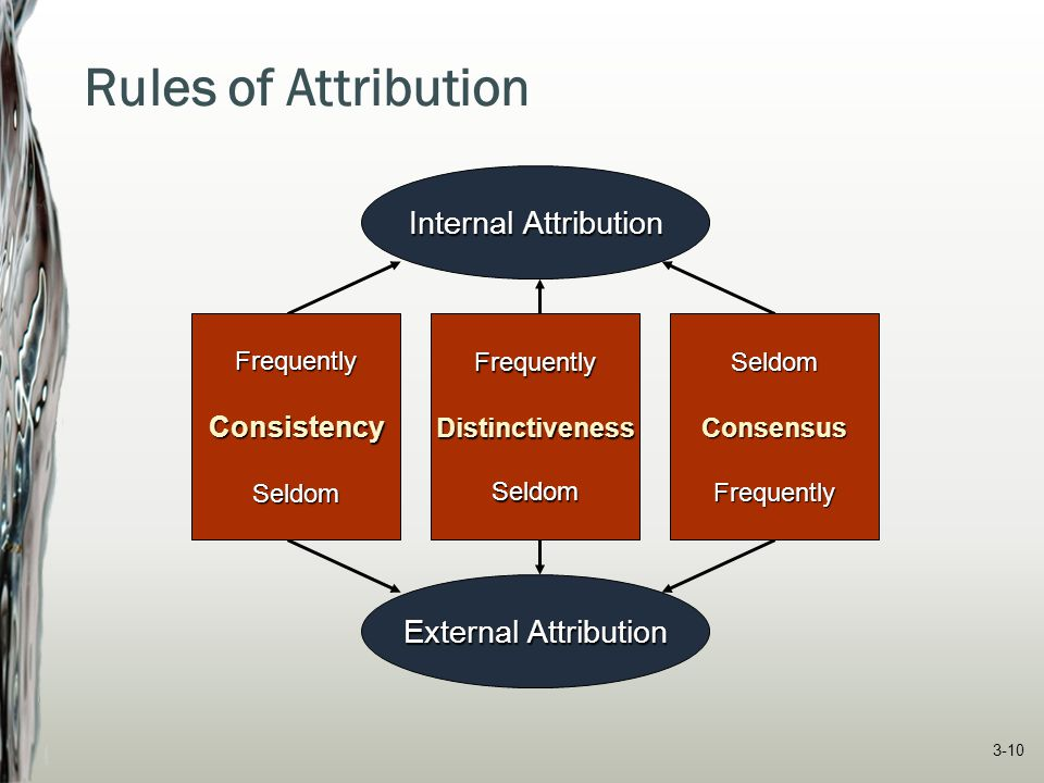 Rules of Attribution Internal Attribution External Attribution