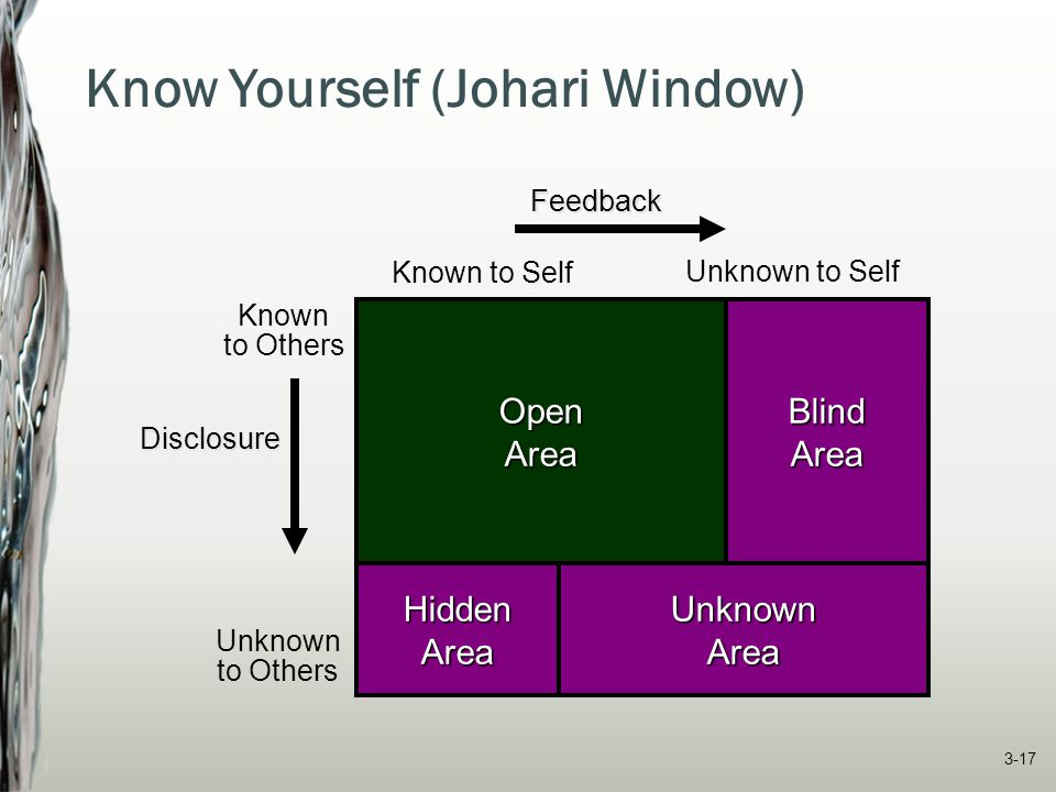 Know Yourself (Johari Window)