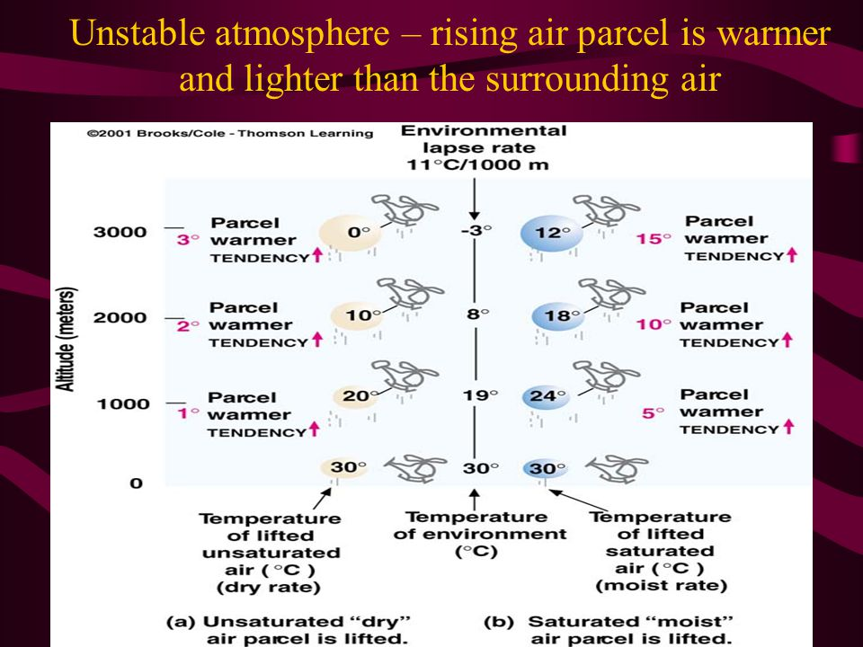 Unstable atmosphere – rising air parcel is warmer and lighter than the surrounding air