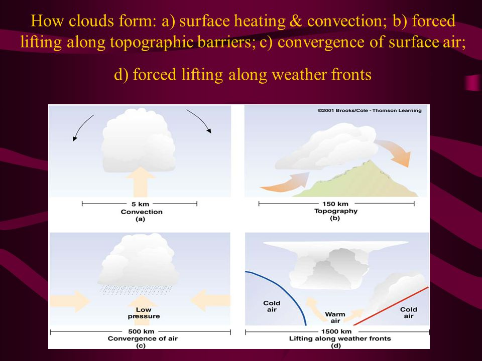How clouds form: a) surface heating & convection; b) forced lifting along topographic barriers; c) convergence of surface air; d) forced lifting along weather fronts