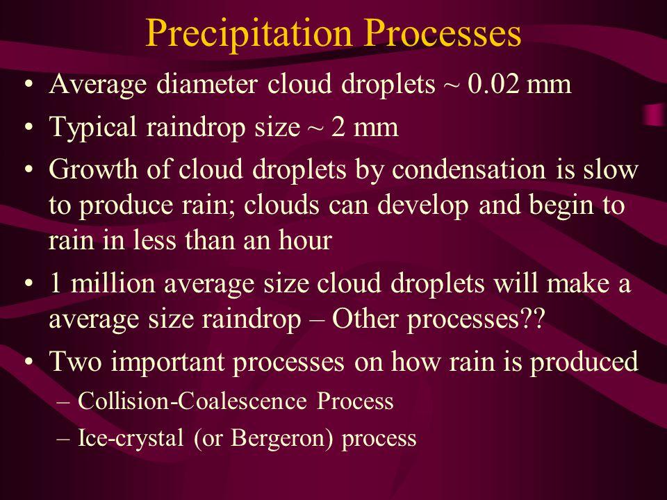 Precipitation Processes