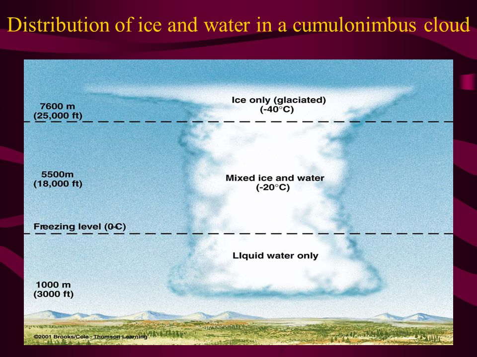 Distribution of ice and water in a cumulonimbus cloud