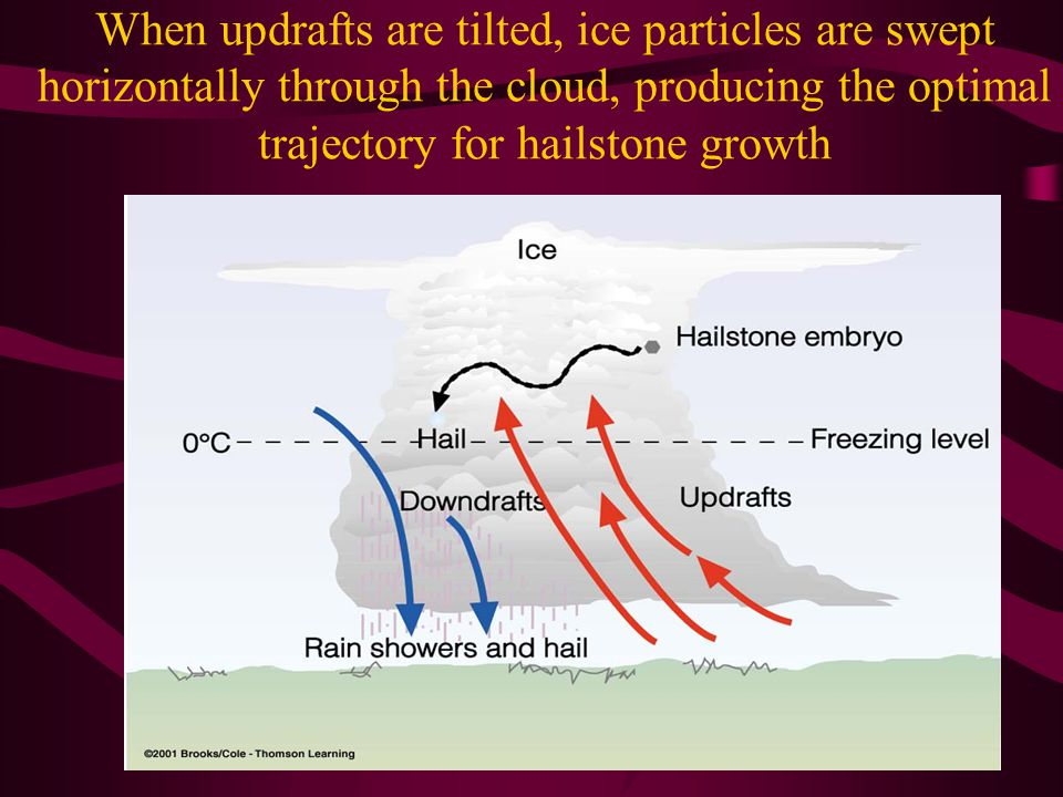 When updrafts are tilted, ice particles are swept horizontally through the cloud, producing the optimal trajectory for hailstone growth