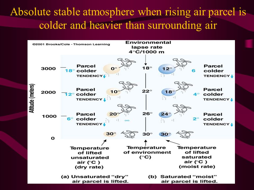 Absolute stable atmosphere when rising air parcel is colder and heavier than surrounding air