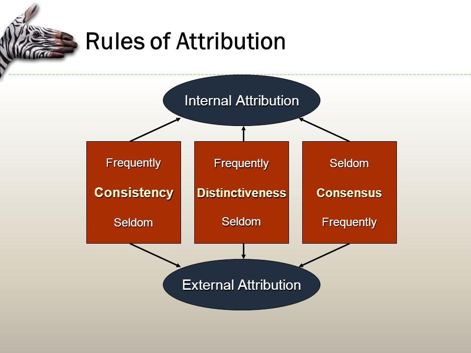 Rules of Attribution Internal Attribution External Attribution