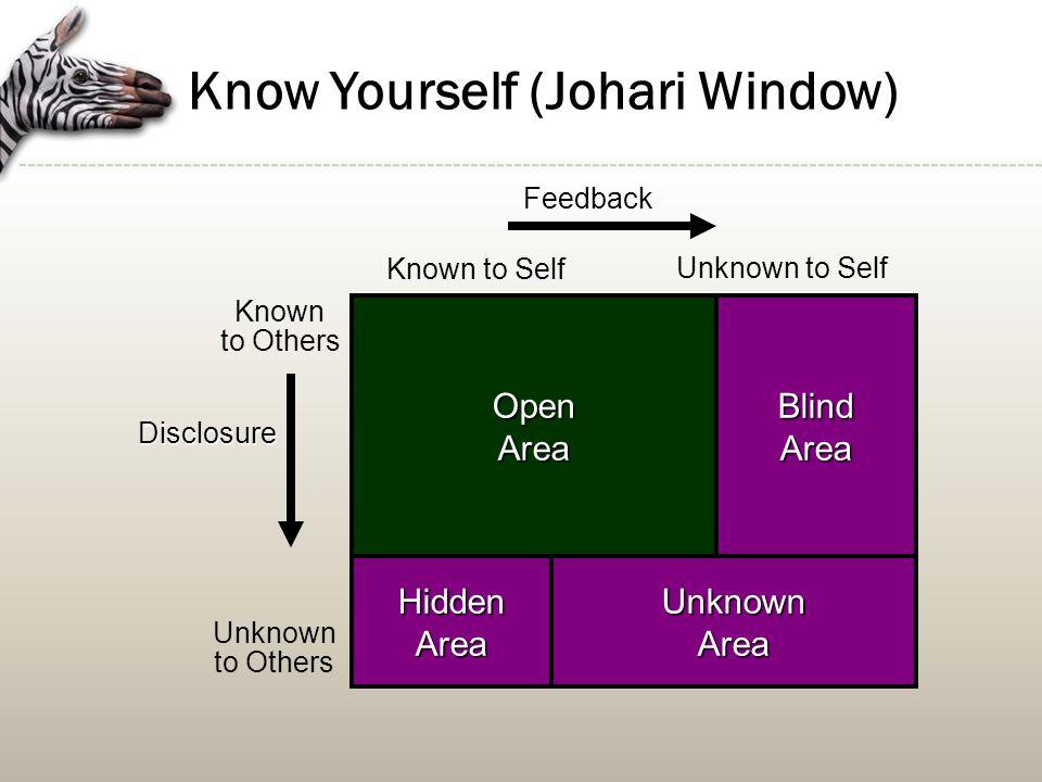 Know Yourself (Johari Window)