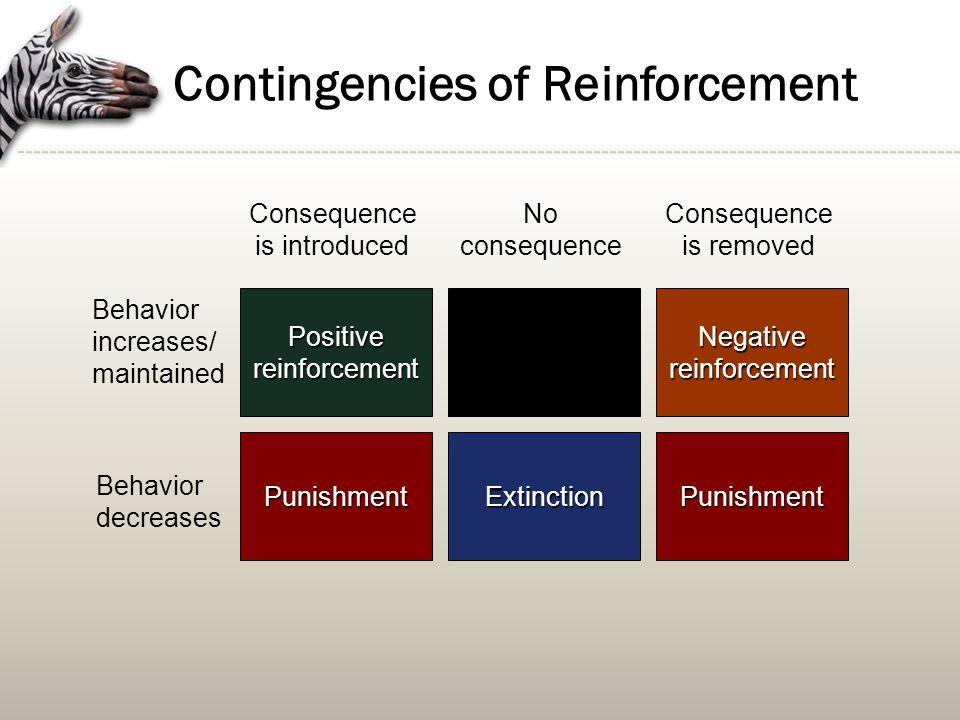Contingencies of Reinforcement