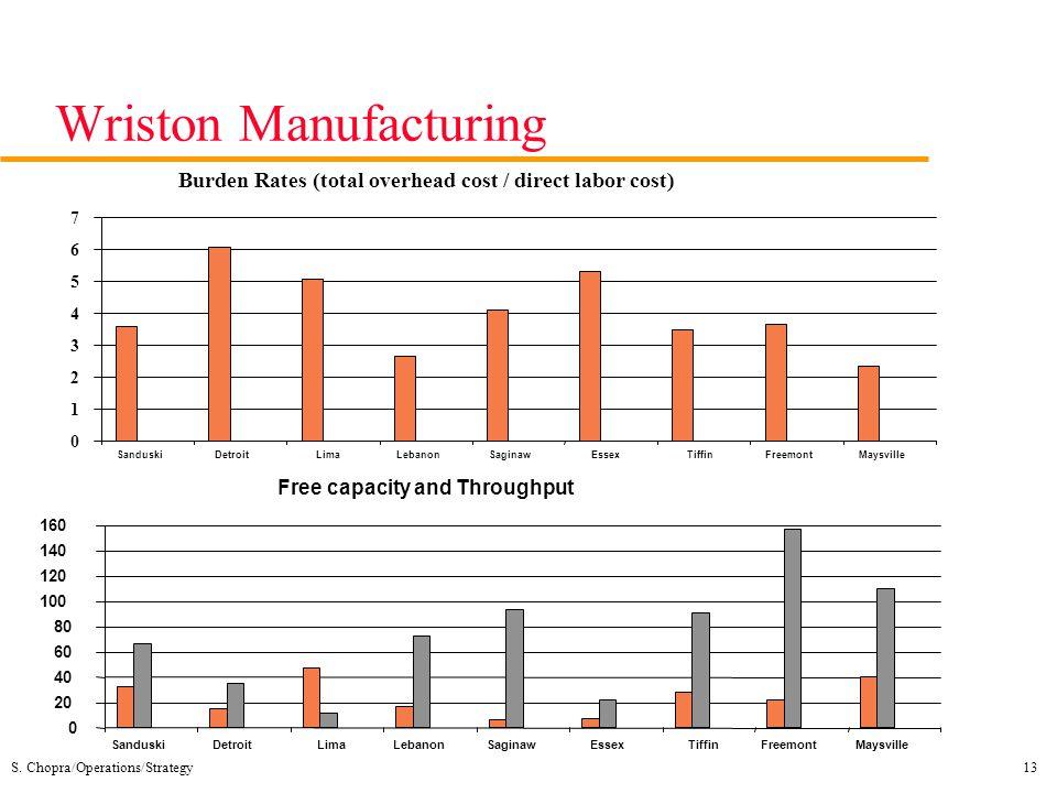 Wriston Manufacturing