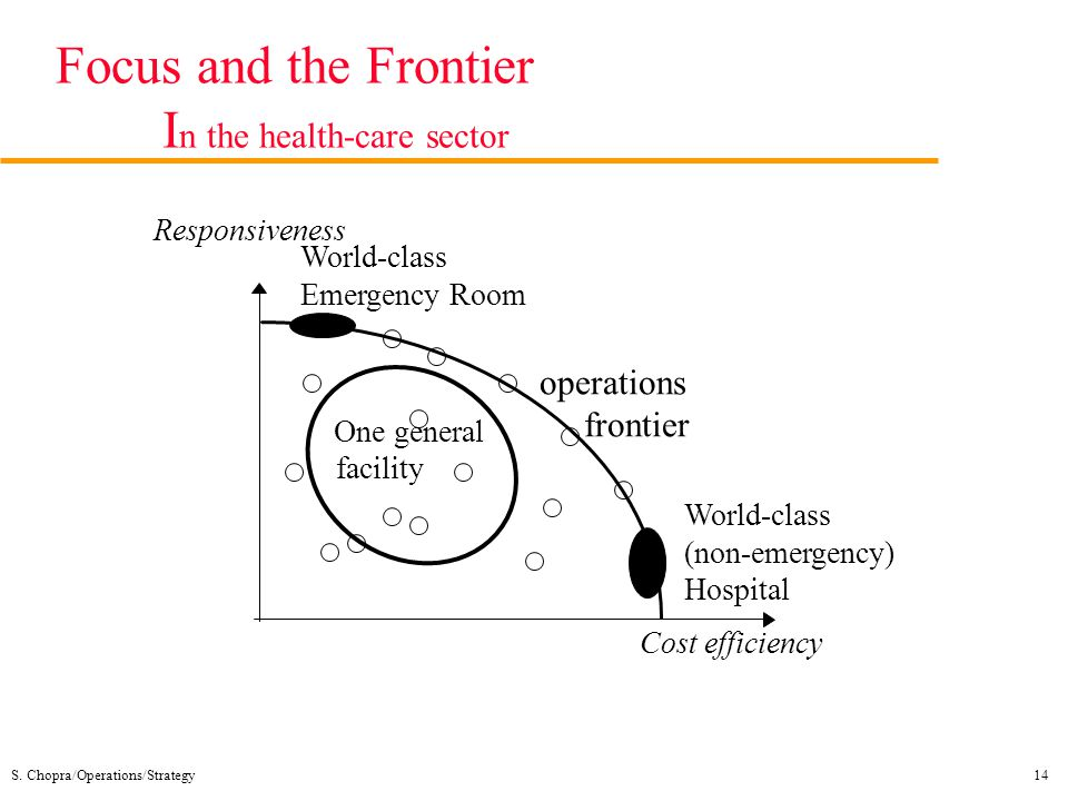 Focus and the Frontier In the health-care sector