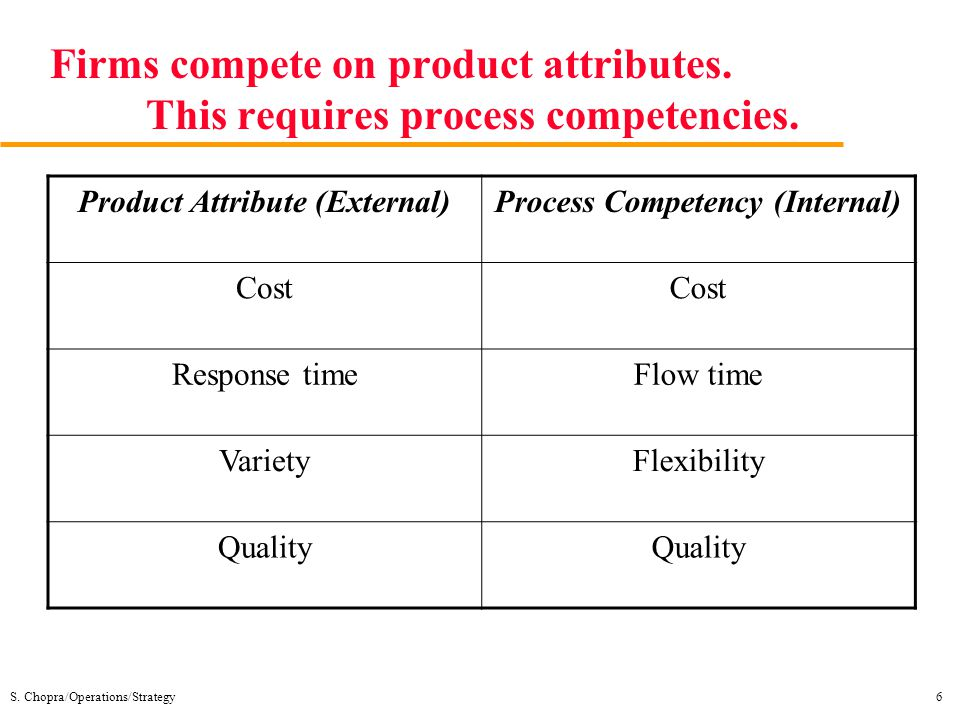 Product Attribute (External) Process Competency (Internal)