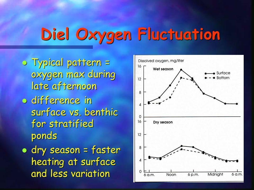 Diel Oxygen Fluctuation