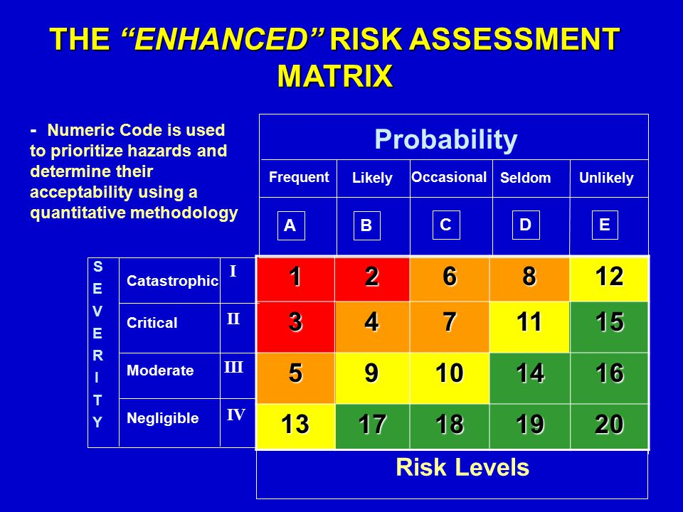 THE ENHANCED RISK ASSESSMENT MATRIX