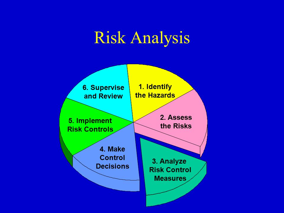 Risk Analysis 6. Supervise 1. Identify and Review the Hazards