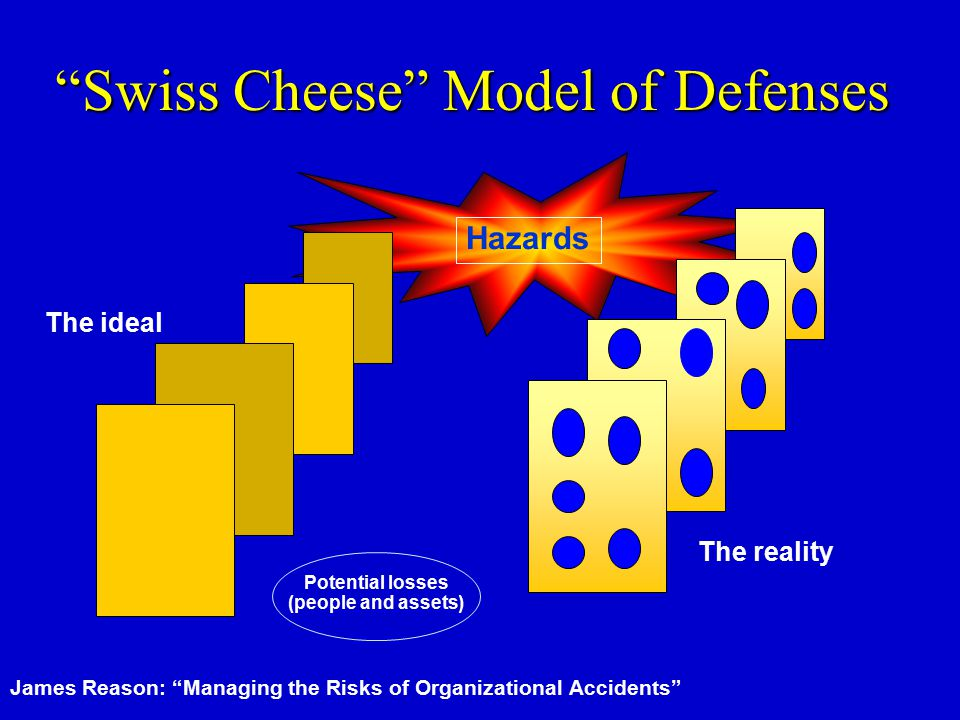 Swiss Cheese Model of Defenses