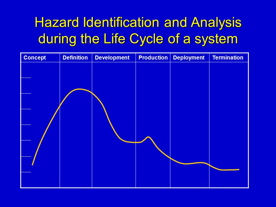 Hazard Identification and Analysis during the Life Cycle of a system