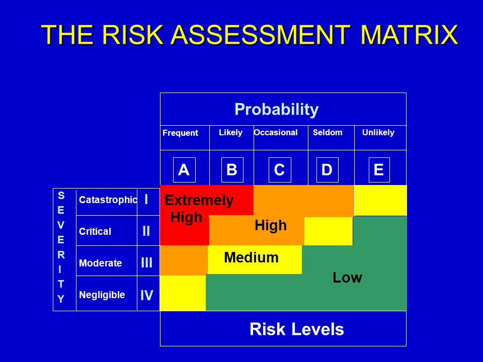 THE RISK ASSESSMENT MATRIX