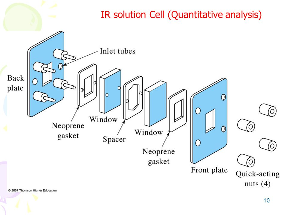 IR solution Cell (Quantitative analysis)
