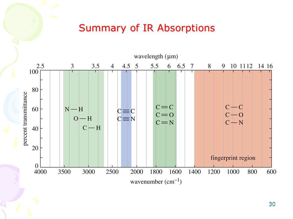 Summary of IR Absorptions