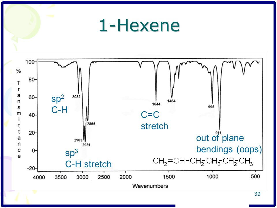 1-Hexene sp2 C-H C=C stretch out of plane bendings (oops) sp3