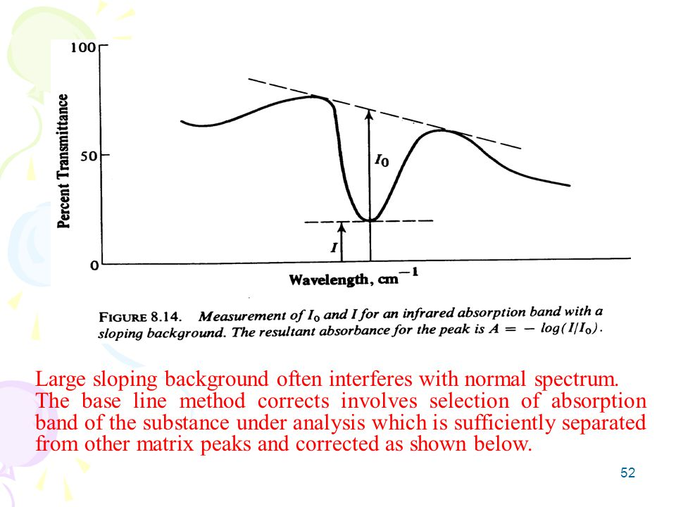 Large sloping background often interferes with normal spectrum.