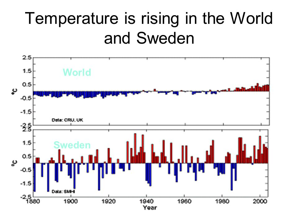 Temperature is rising in the World and Sweden