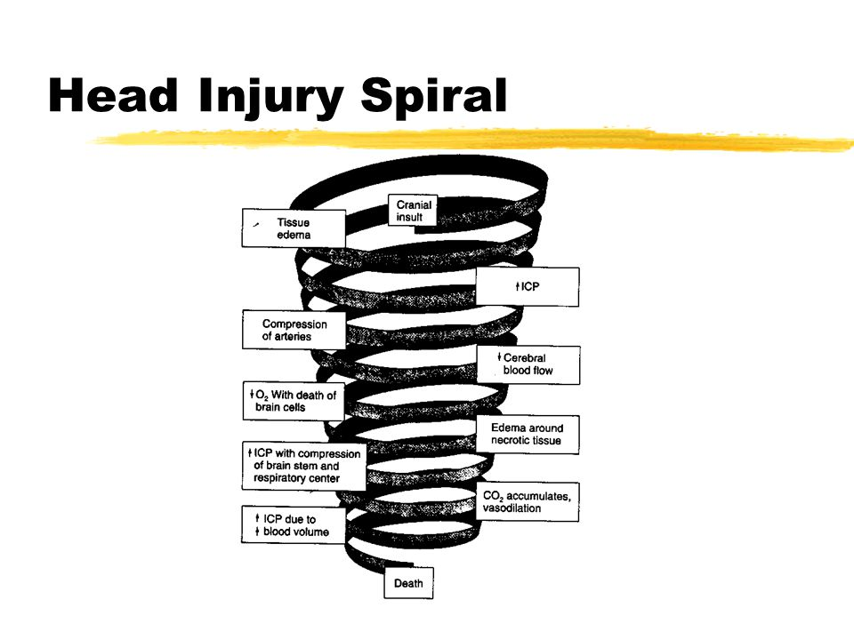 Head Injury Spiral