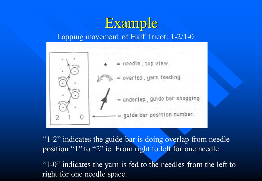 Example Lapping movement of Half Tricot: 1-2/1-0