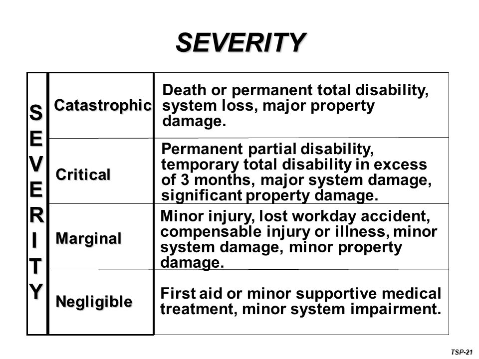 SEVERITY Death or permanent total disability, system loss, major property damage. Catastrophic. SEVERITY.