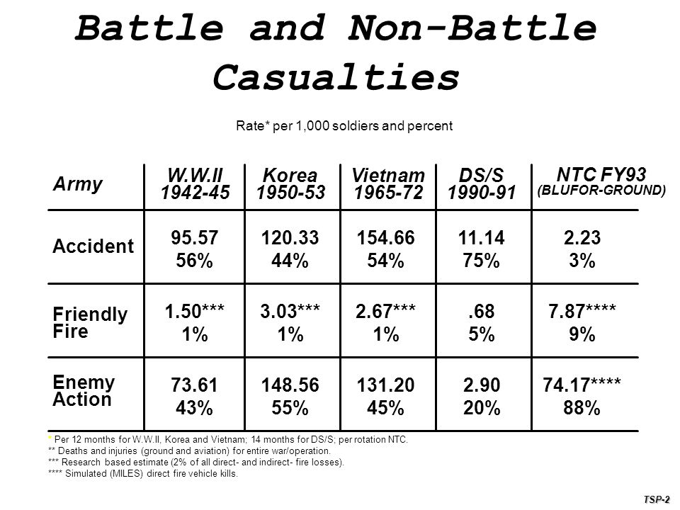 Battle and Non-Battle Casualties