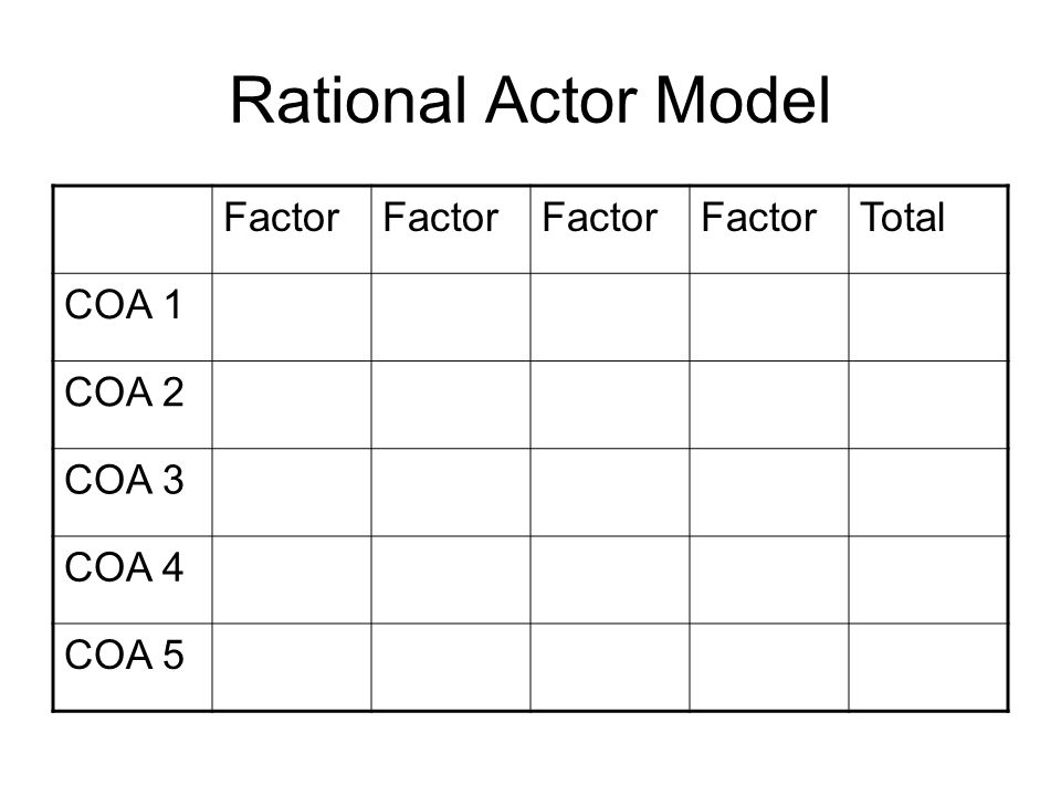 Rational Actor Model Factor Total COA 1 COA 2 COA 3 COA 4 COA 5