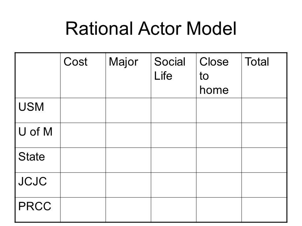 Rational Actor Model Cost Major Social Life Close to home Total USM