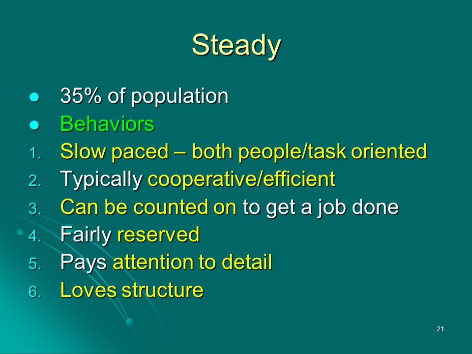 Steady 35% of population Behaviors